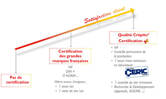 La certificazione