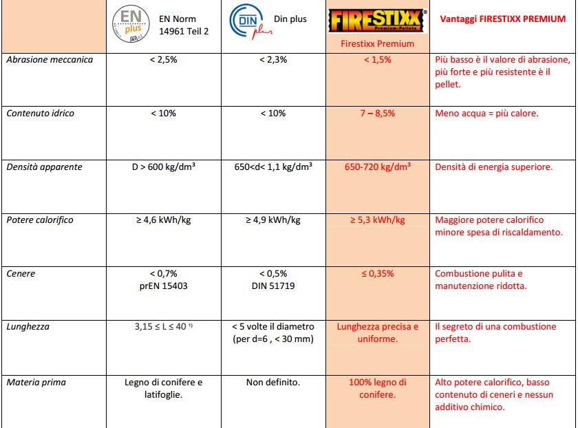 Scheda tecnica del Firestixx