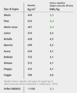 tabella tecnica potere calorifico pellet